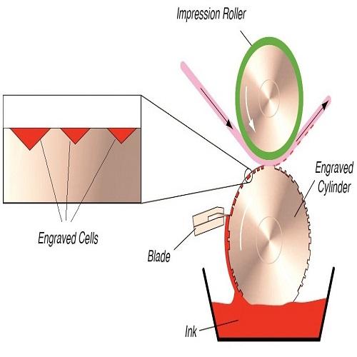 Ưu điểm của công nghệ in ống đồng trong băng dính